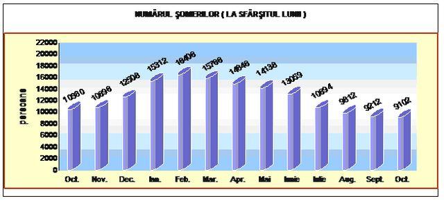 grafic somaj Alba
