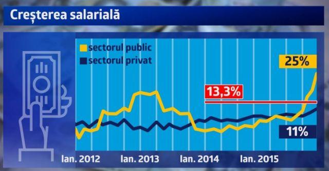 cresteri salarii_credit biziday.ro